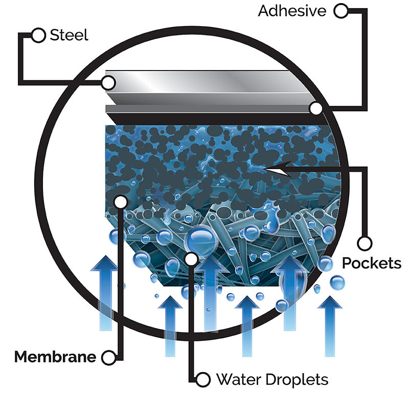 Dripstop-Membrane-System